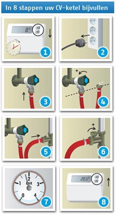 waterdruk cv ketel bijvullen klustips hulp bij al je